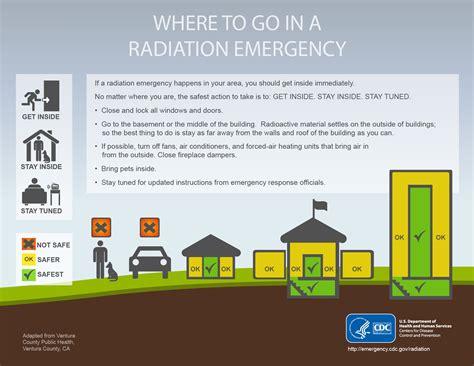 CDC Radiation Emergencies  Resource Library Infographics