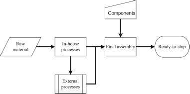 Proces Flow Diagram Component by Flow Chart Describing The Manufacturing Process