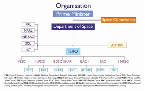 File:Department of Space (India) - organization chart.jpg