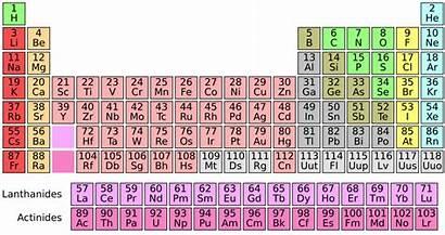 Elements Universe Origin Rarest Hydrogen Table Periodic