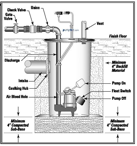 sewage ejector wrs 6 drainosaur pump 506055
