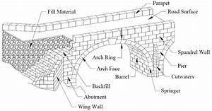 1  Typical Terminology For Masonry Arch Bridges