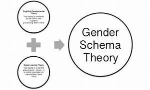 Gender Schema Theory