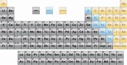 Periodic Table Metals Elements Metal Highlighted Considered