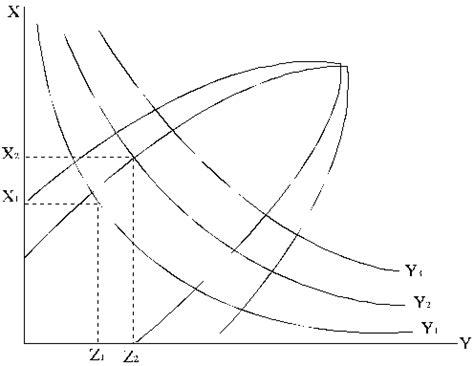 Ievads ražošanas funkciju teorijā