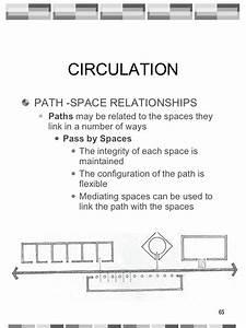 Circulation  Architecture
