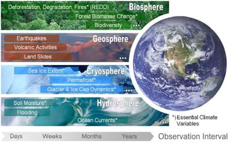 Diagram Of Earth Sphere by Dynamics Of Different Earth Spheres And The Requested