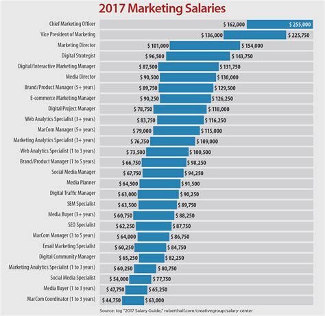 With Salaries by The Marketing Salary Big Board Target Marketing