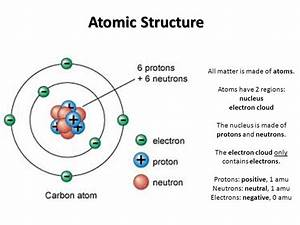 Atomic Structure Of Matter  Energy Levels  Electronic
