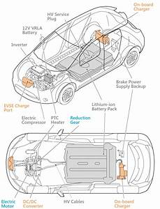 Figure 1  A Diagram Of A Nissan Leaf  Showing The Key