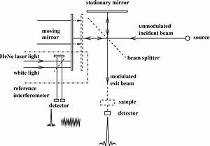 6  Optical Scheme Of A Michelson Interferometer Commonly