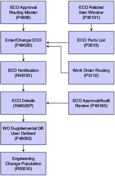 working  engineering change orders