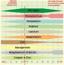 Plant Nutrients and Soil Ph