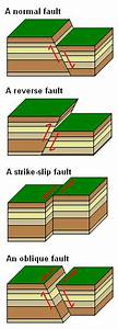 Block Diagram Geology Definition