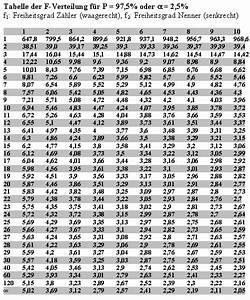 Kritischer Wert Berechnen : tabelle f werte ~ Themetempest.com Abrechnung