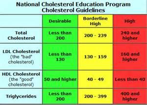 Total Cholesterol Level Chart
