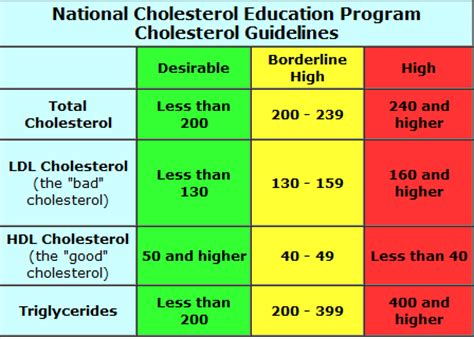 total cholesterol levels normal range a consumer s guide to fats carol bond health foods the health fix