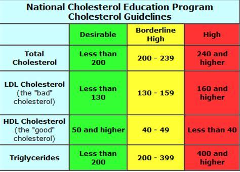 a consumer s guide to fats carol bond health foods