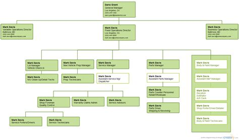 Dealership Org Chart ( Organizational Chart)