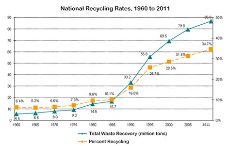 The Graph Below Shows Waste Recycling Rates In The U.s. From 1960 To 2011.summarise The Unity3d Create Line Graph In Power Bi Mean Stata D3 Title Excel 2016 Multiple D3.js Vertical