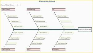 Free Fishbone Diagram Template Of Ishikawa Diagram