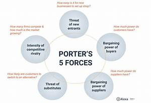 Industry Analysis Using Porter U0026 39 S Five Forces  Guide