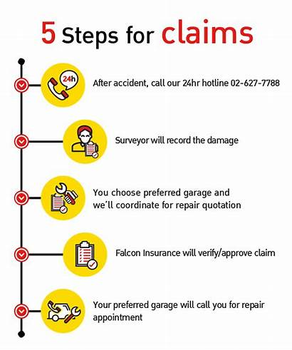 Claim Accident Insurance Claims Documents Required