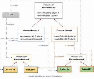 Builder Design Pattern Code Project Abstract Factory