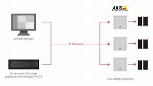 Genetec And Axis Communications Access Control Solution