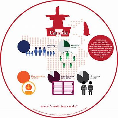 Culture Canada Infographic Works Canadian Hierarchy Companies