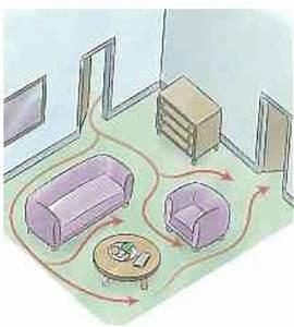 Feng Shui Chi : chi flow ~ Bigdaddyawards.com Haus und Dekorationen