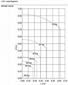 Load Diagrams Interpretation