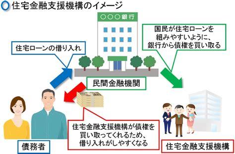住宅 金融 支援 機構