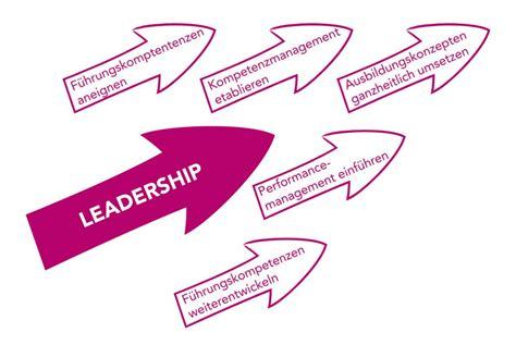 leadershipentwicklung mit der voon management gmbh ihre