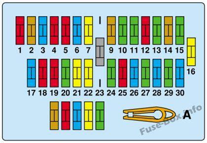 Fuse Box Diagram Peugeot Expert