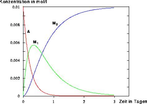 abbildung  zweistufige metabolisierung des
