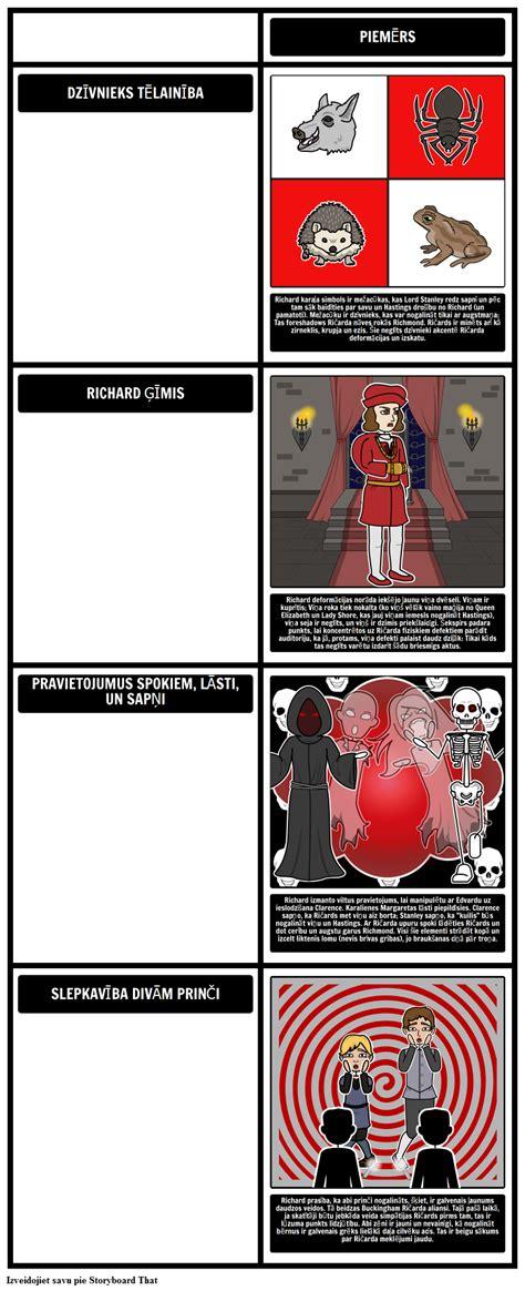 Tēmas, Simboli un Motīvi Ričardā III