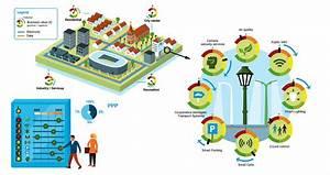Smart City Systems Software Companies Dubai