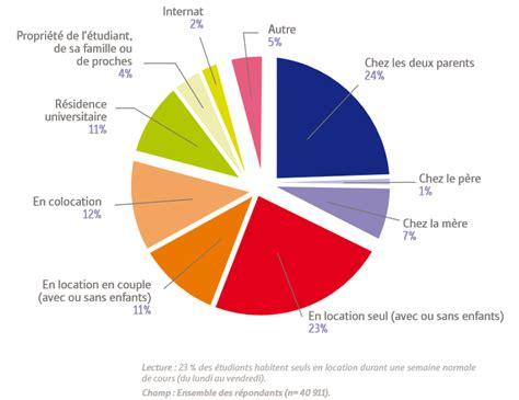 un sondage sur la colocation enquête les étudiants et leur logement locservice