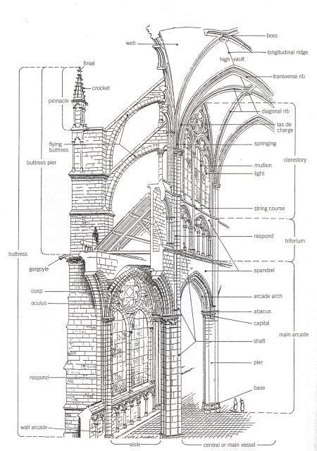 buttress  flying buttress google search cathedral