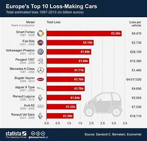 Chart: Europe's Top 10 Loss-Making Cars Statista