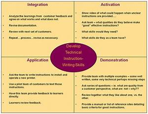 Sample Lesson Outline  U0026 Facilitation Guide