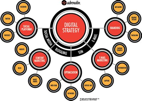 digital strategy developing a digital strategy for your business and the