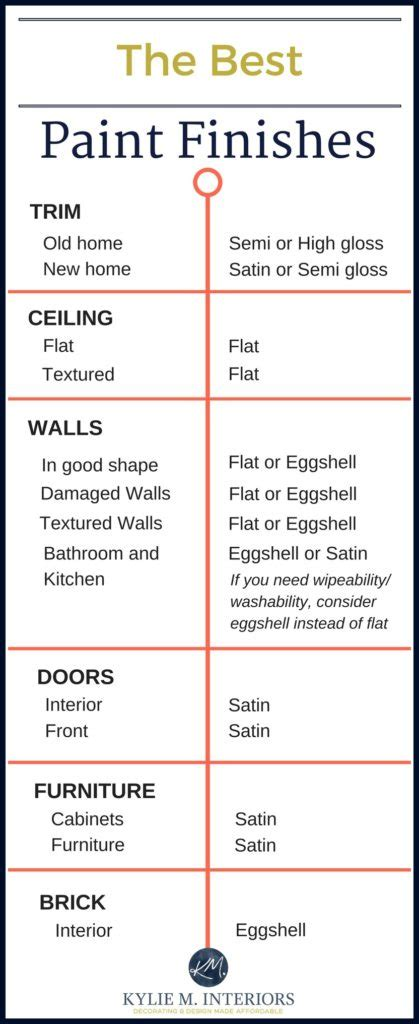 the best paint finish for walls ceilings trims doors