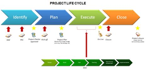 Construction Diagramme De Phase by What Does Project Cycle Project Management