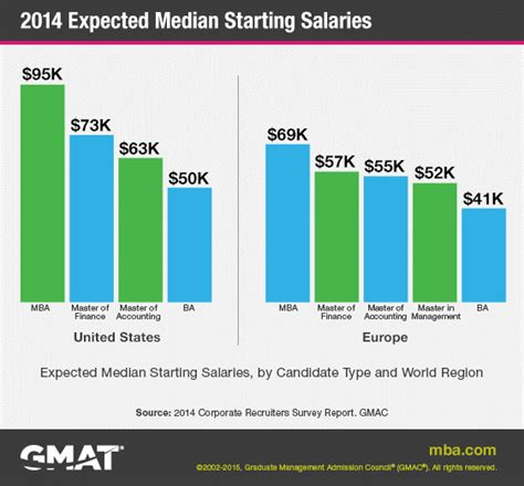 average starting salary for a masters degree graduate