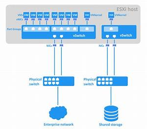 What Is A Vmware Vswitch  Learn More In This Post
