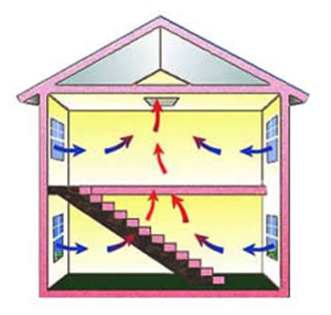how does an attic fan work how does a whole house attic fan work