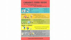 Inside the big revamp of Canada's Food Guide | CFEE ...