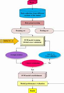 Flow Chart Of Developing Svr
